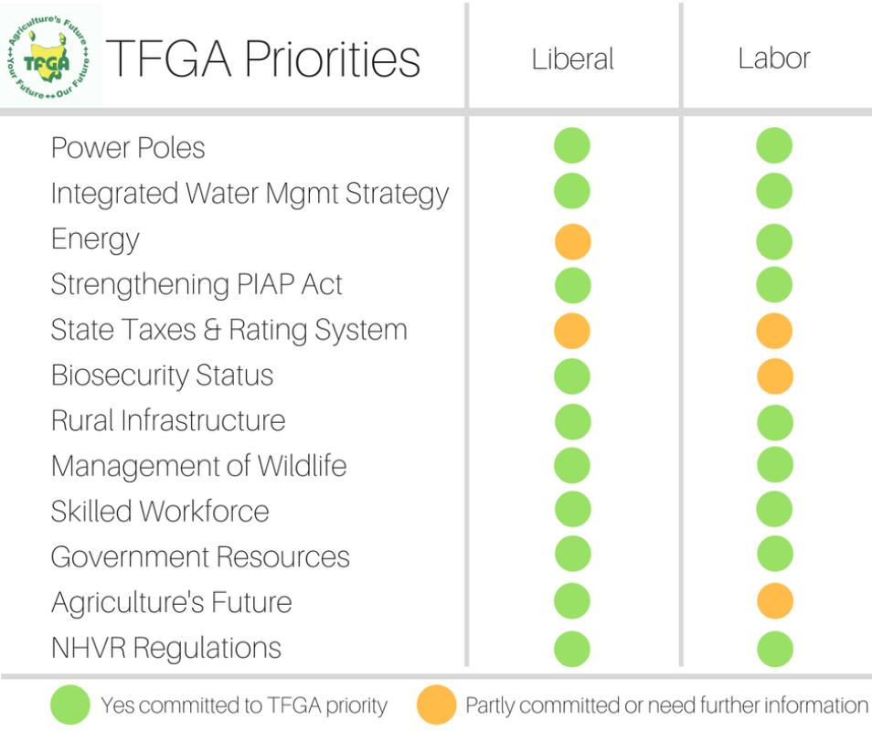 Tfga Priorities